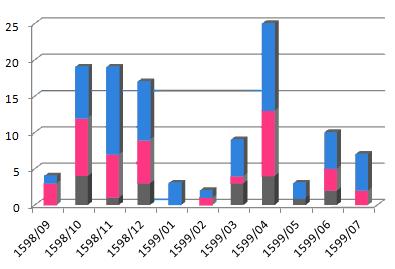 Mortalidad mensual de la peste en Escornabois. Hombres adultos (gris); mujeres (rosa); niños y jóvenes (azul)/ Autor