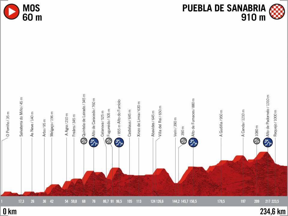 Perfil de la Etapa 15 de la Vuelta 2020