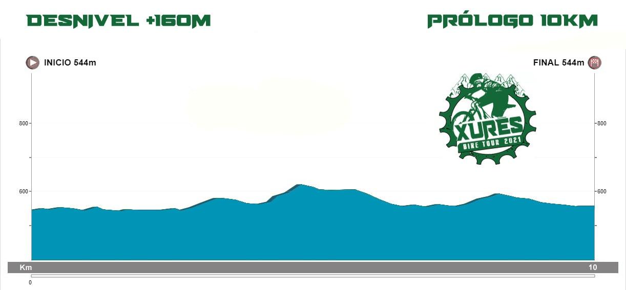 Perfil de la Etapa Prólogo del Xurés Bike Tour